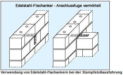 Bautechnik Baustoffwerke Havelland Gmbh Co Kg